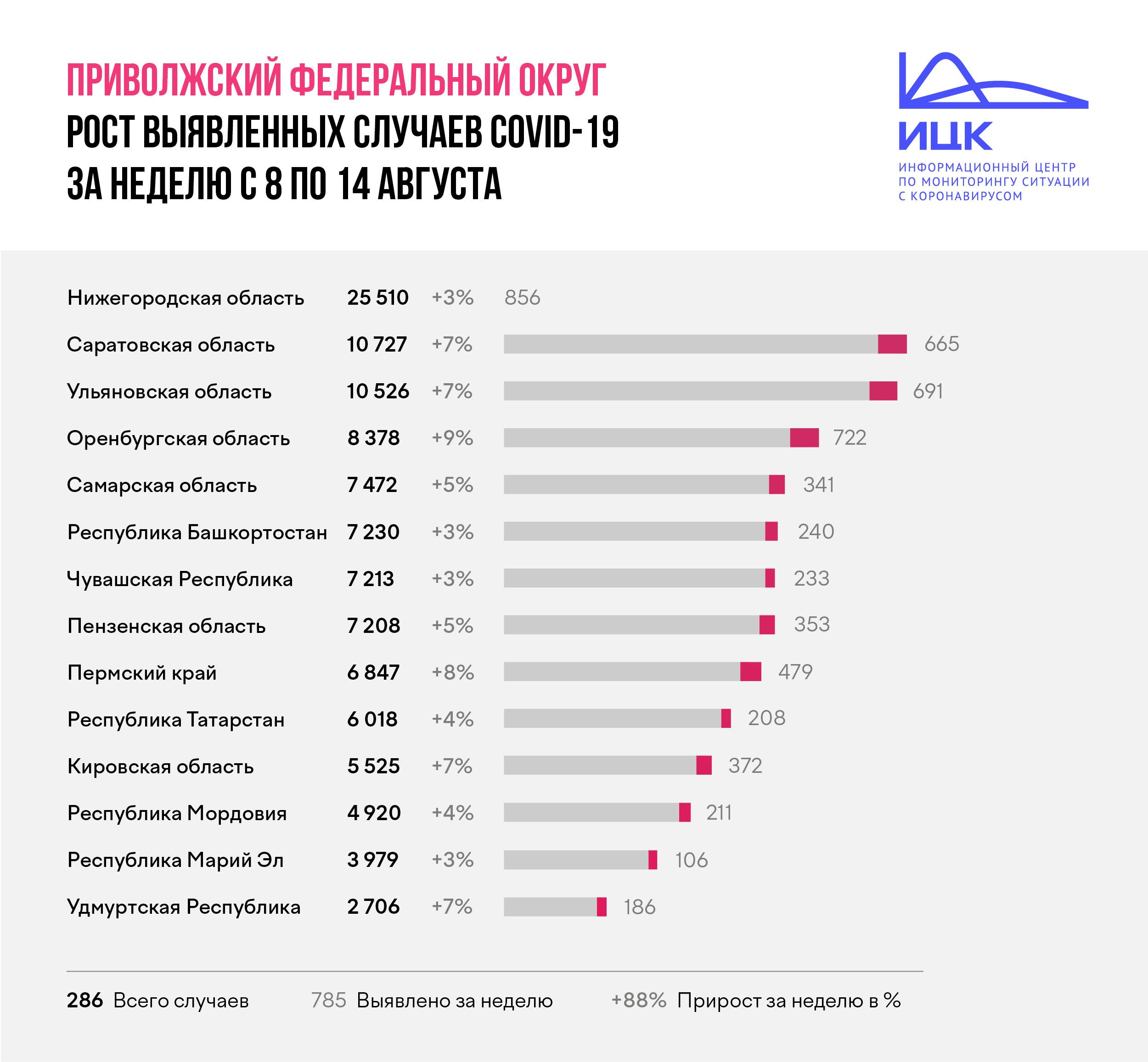 какое место занимает россия по коронавирусу